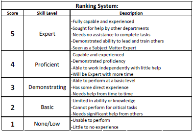 How To Create a Skills Matrix (Free Downloadable Template)