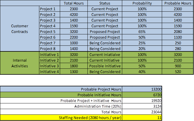 Headcount Planning And Analysis Methods Example Templates